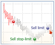 sell_stop_limit
