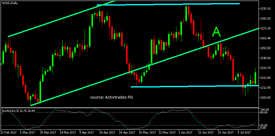 GOLDDaily17717