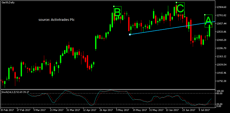 Ger30Daily14717