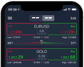 Trade Forex Cfds With A Well Elished Broker Open