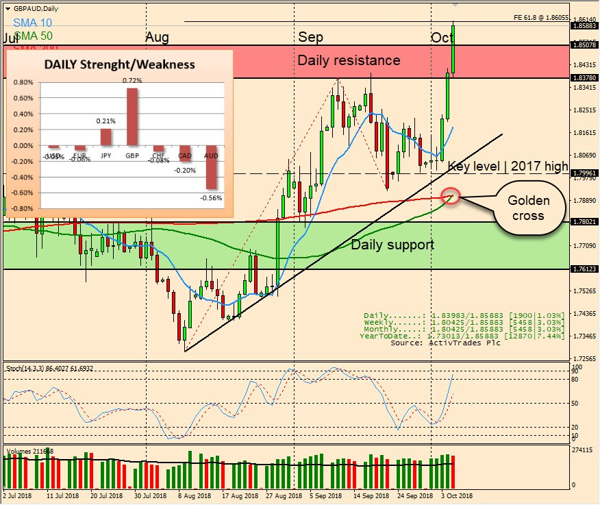 GBPAUD: Made a new year-to-date high