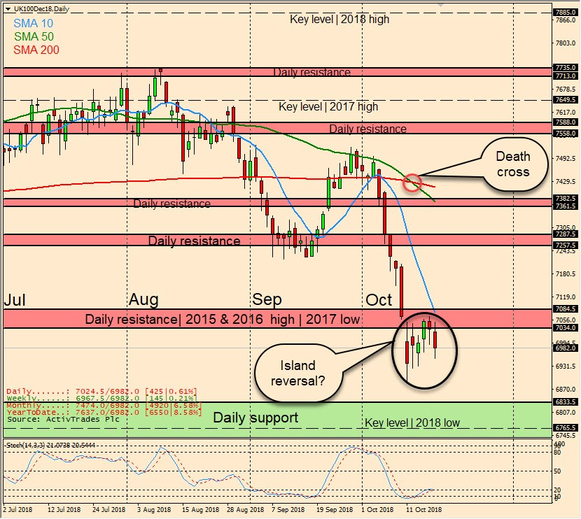 FTSE 100: Potentially developing a bullish island reversal