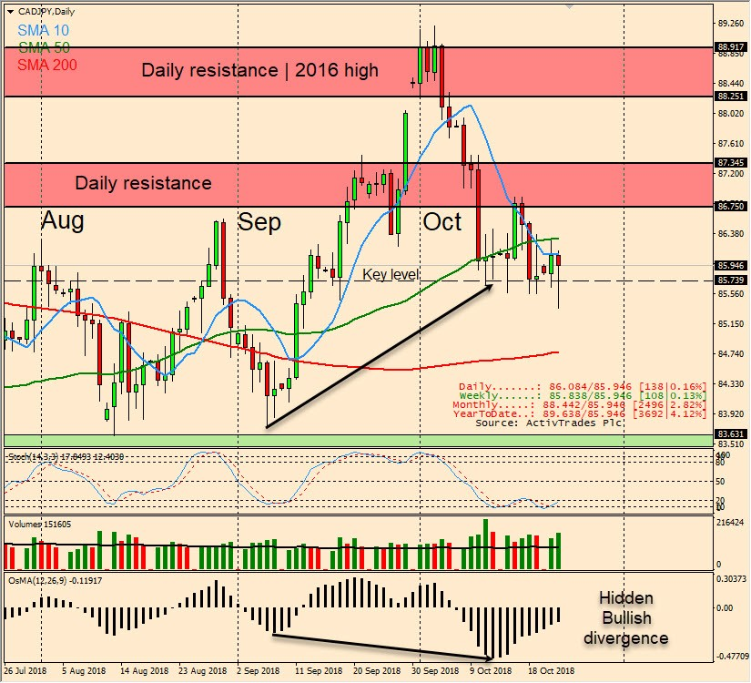 CADJPY: Consolidating as investors wait for Bank of Canada rate decision