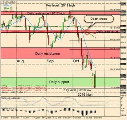 CAC 40: Potential bearish exhaustion as Italian concerns continue to weigh on sentiment