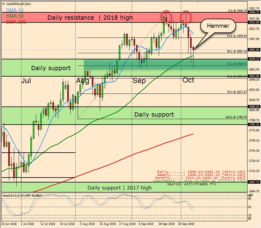 S&P 500: Challenging the strong Fibonacci retracement support