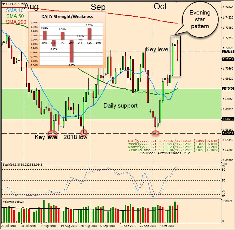 GBP CAD Forex Trading ActivTrades Canadian dollar sterling pound