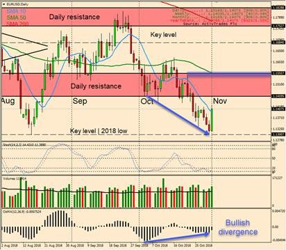 EUR/USD Daily Candlestick Chart
