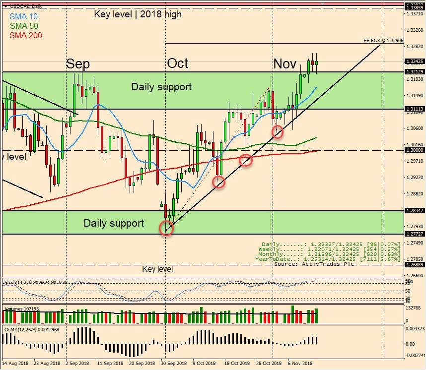 USD/CAD Daily Candlestick Chart
