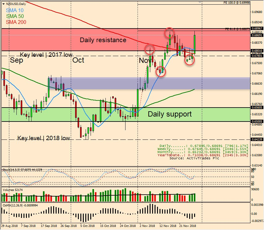 NZD/USD Daily Candlestick Chart