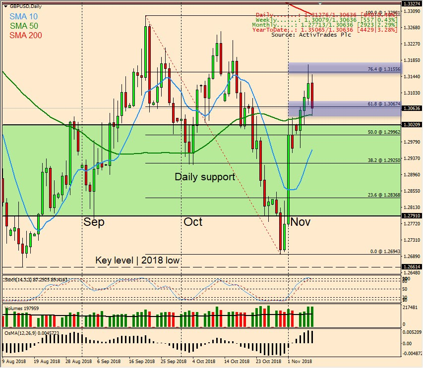 GBP/USD Daily Candlestick Chart