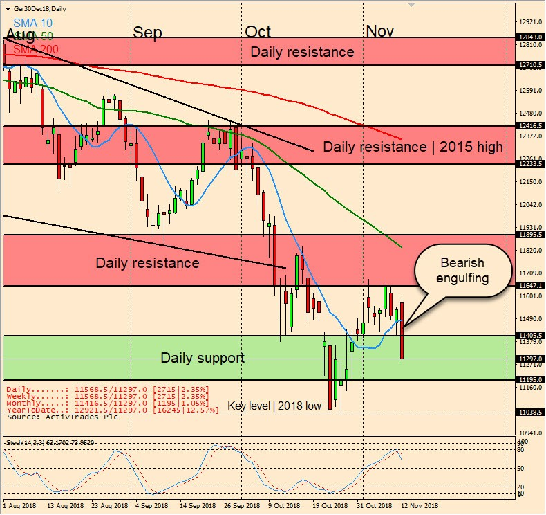DAX 30: Dragged down by Italian budget
