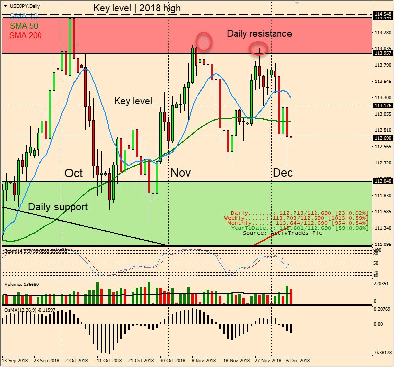 USD/JPY Daily Candlestick Chart