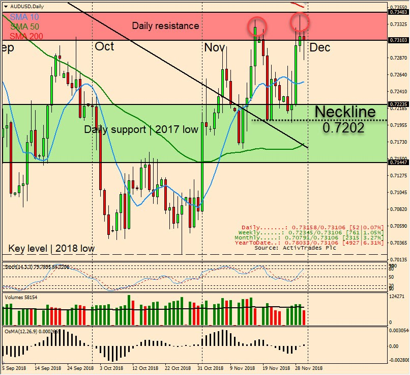 AUD/USD Daily Candlestick Chart
