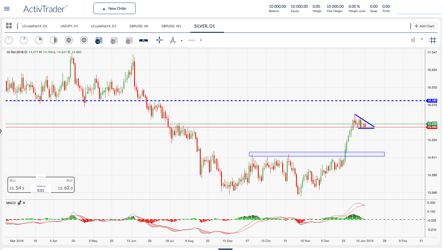 Silver daily chart. Source: ActivTrader