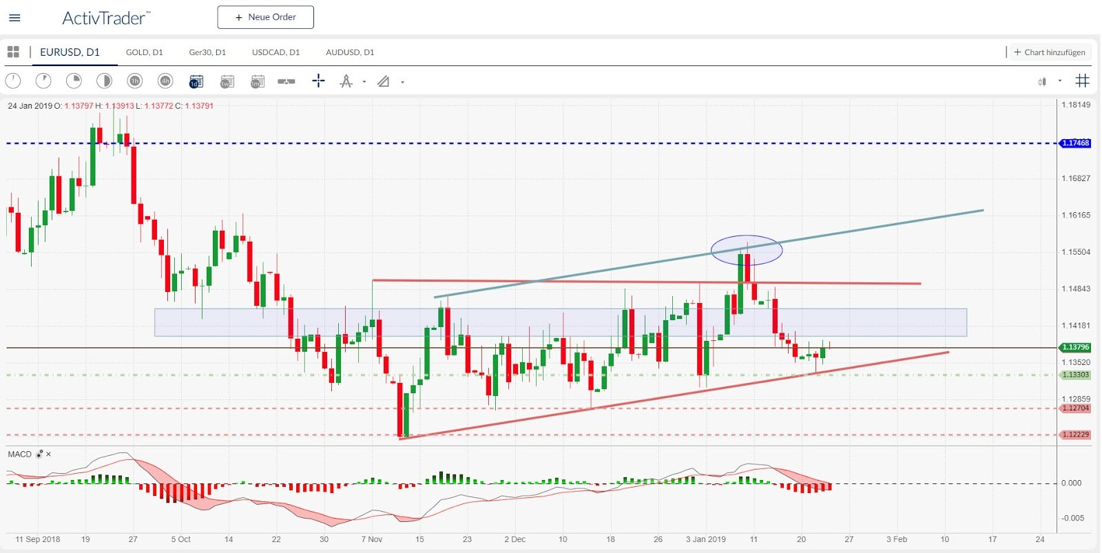 EUR/USD Daily Chart. Source | ActivTrader