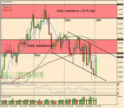 USD/CHF Daily Candlestick Chart