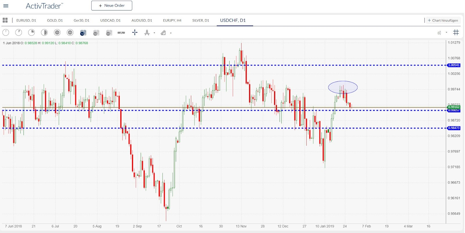 USDCHF (Swissy) Daily Chart | Source: ActivTrader
