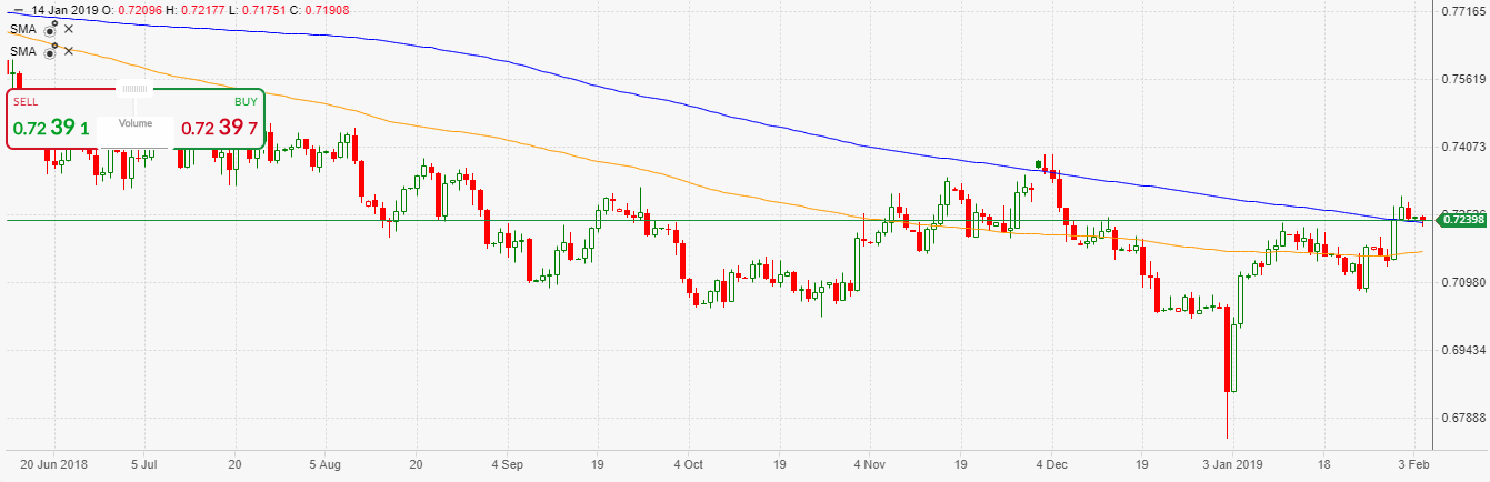 AUD/USD Daily Candlestick Chart | Source: ActivTrader Platform