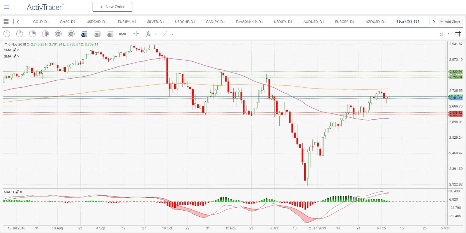 US500 Daily Chart | Source: ActivTrader