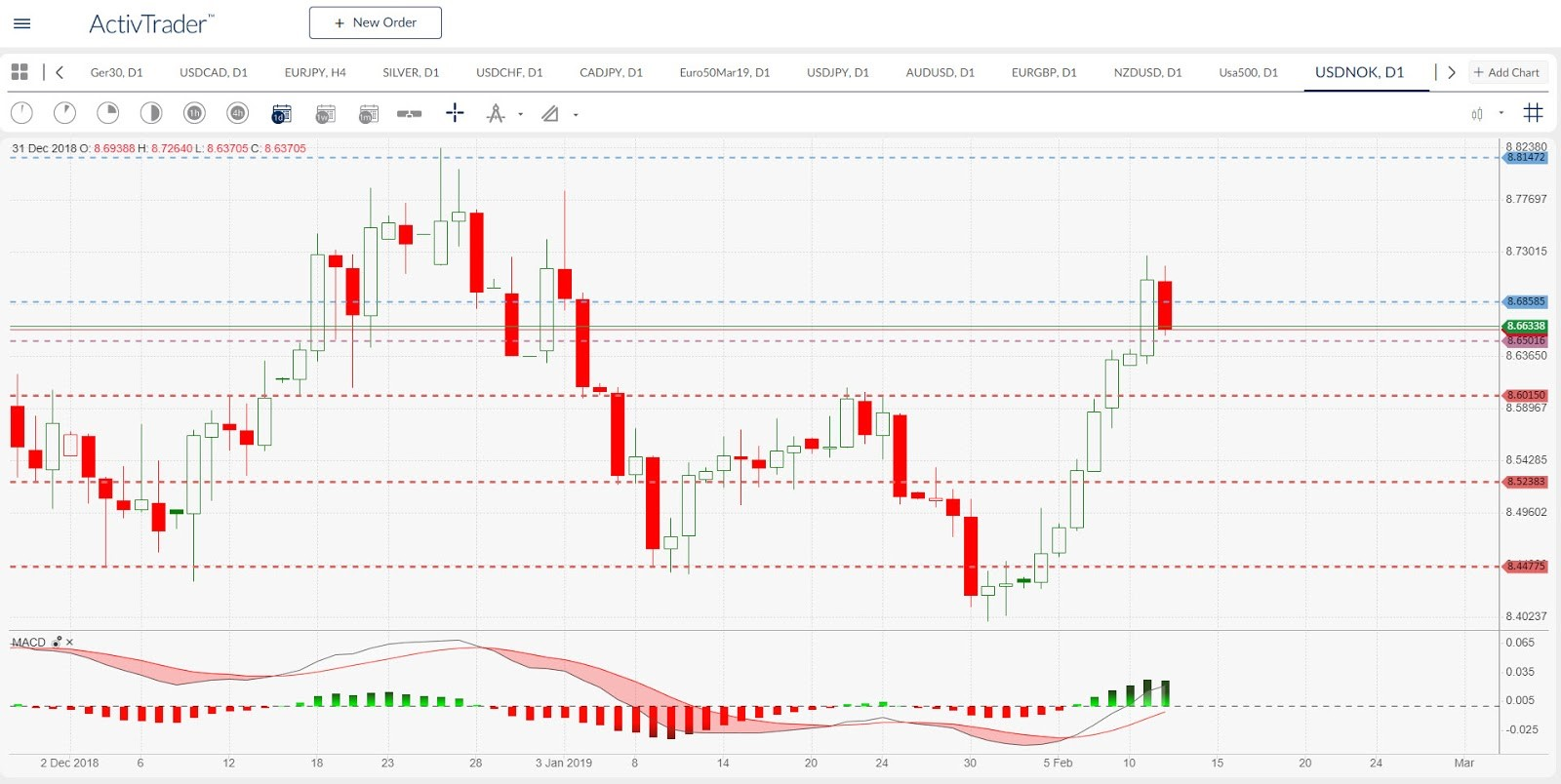 USD/NOK Daily Chart | Source: ActivTrader