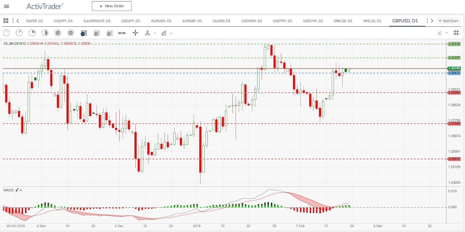 GBP/USD Daily Chart | Source: ActivTrader