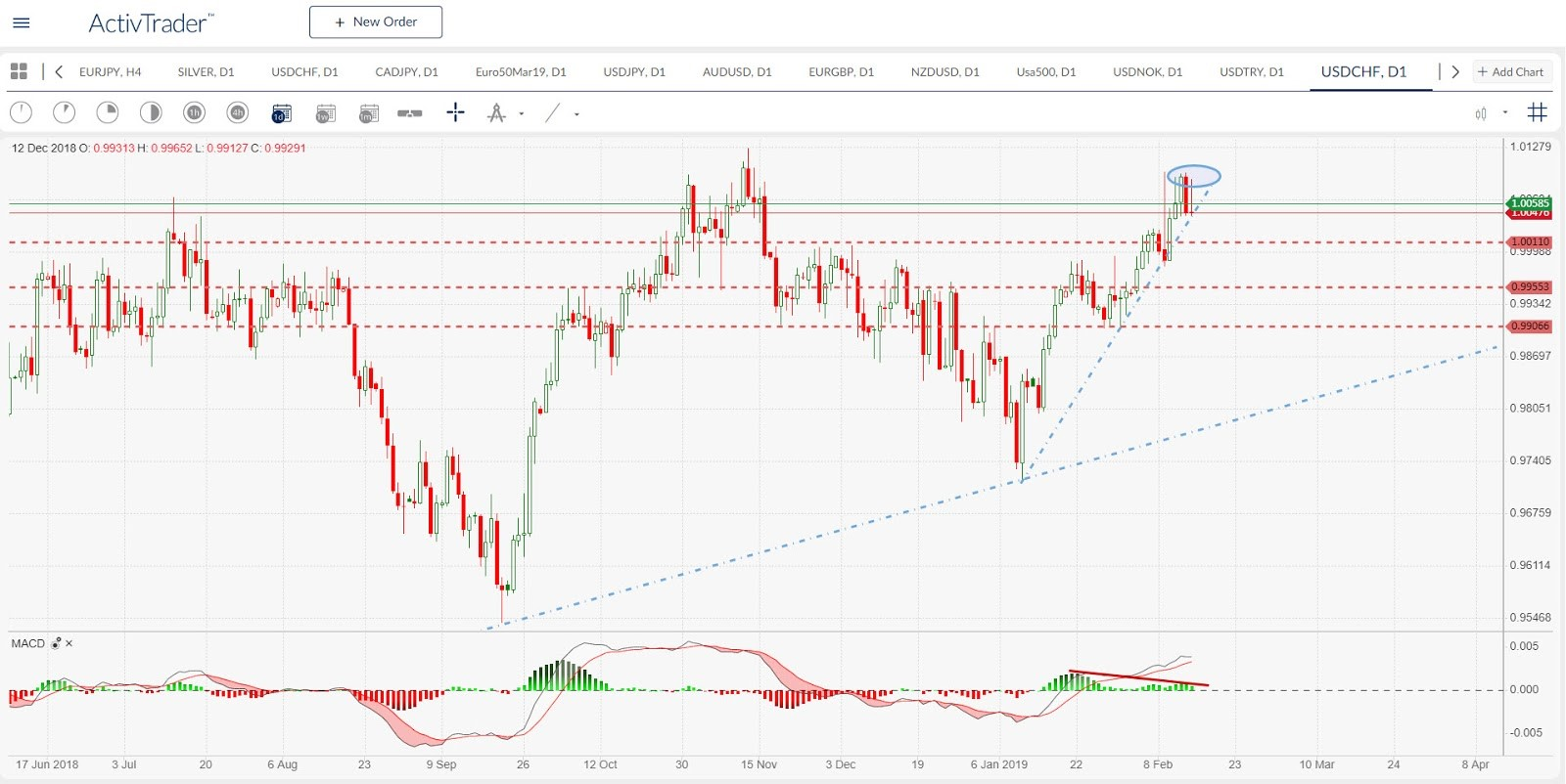 USD/CHF Daily Chart   Source: ActivTrader