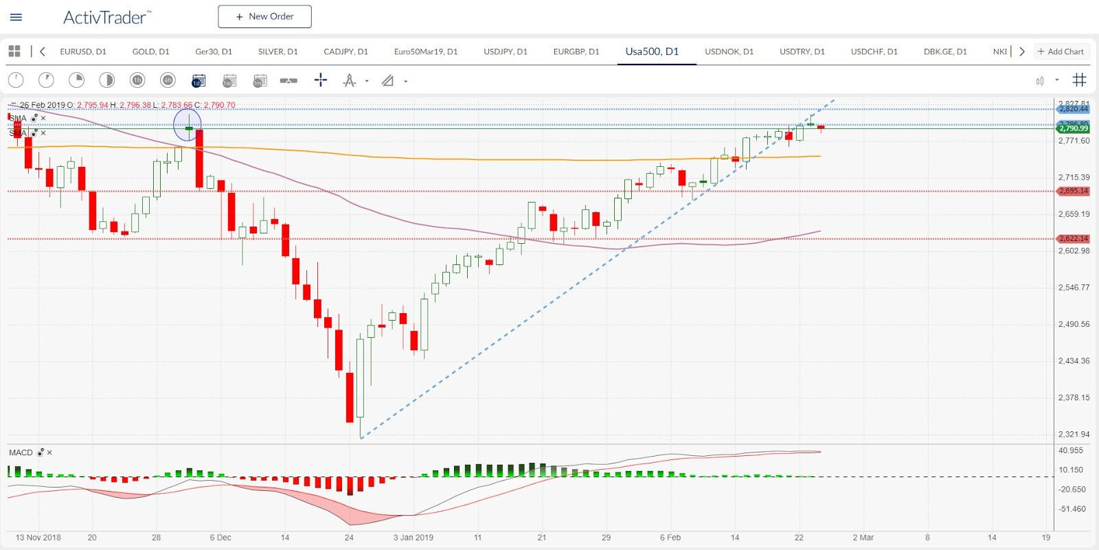 US500 Daily Chart   Source: ActivTrader