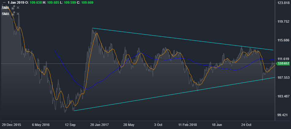 USD/JPY Daily Mount Chart | Source-ActivTrader Platform