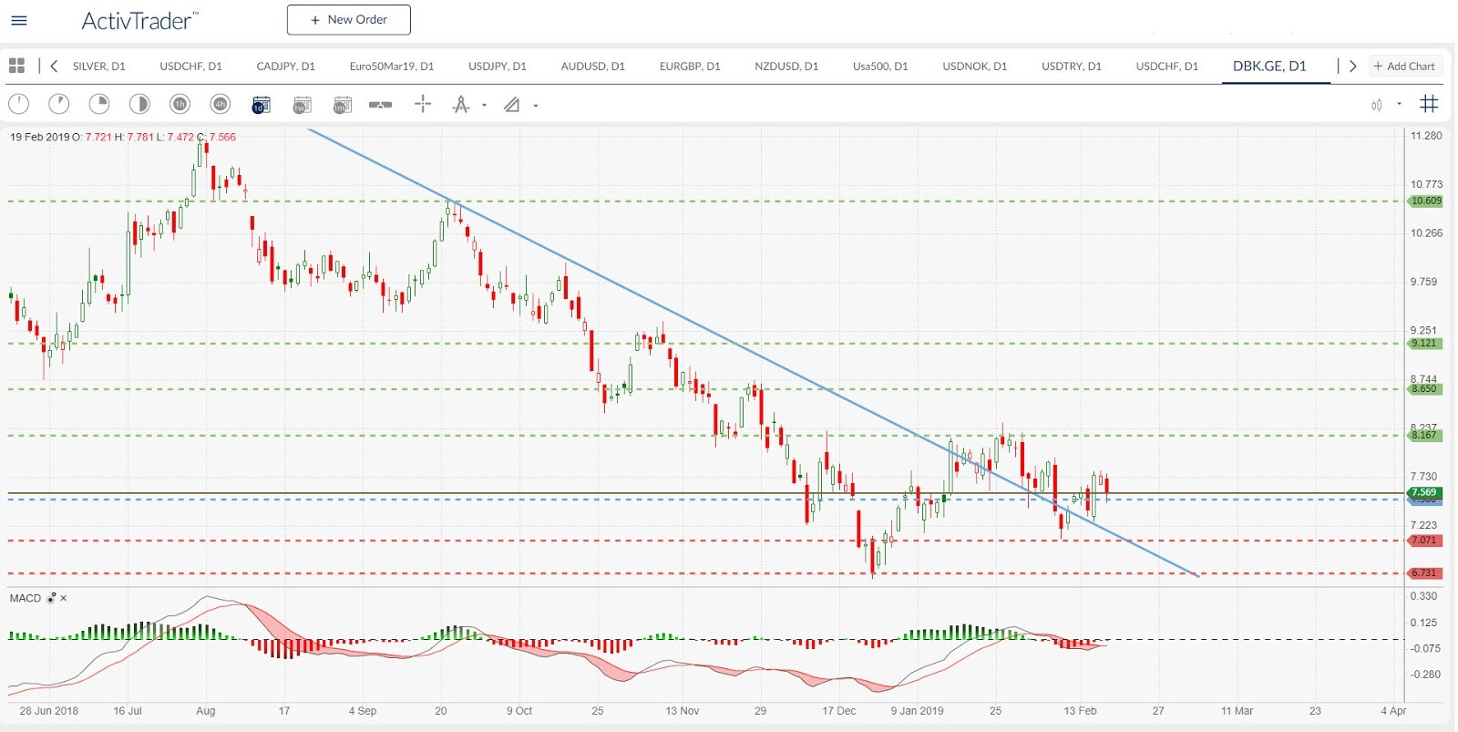 DBK.GE Daily Chart | Source: ActivTrader