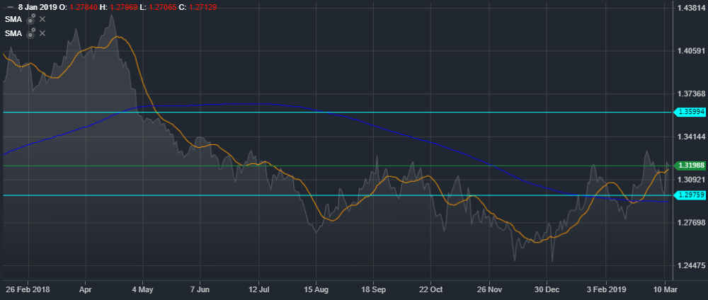 GBP/USD Daily Mountain Chart   Source: ActivTrader