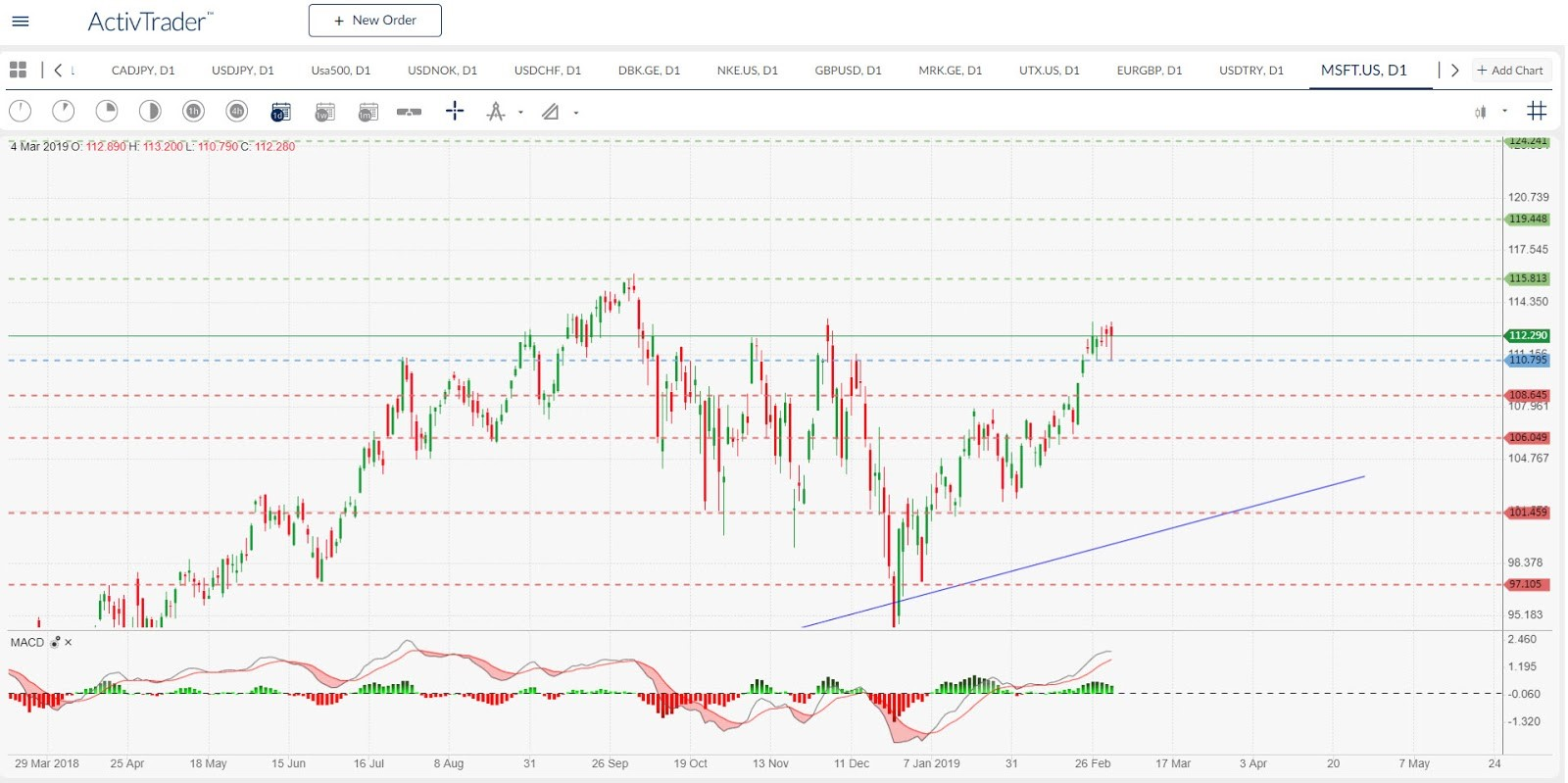 MSFT.US - Daily Chart. | Source: ActivTrader