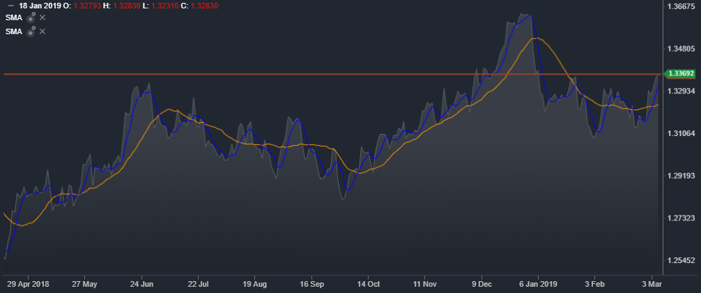USD/CAD Daily Mountain Chart   Source: ActivTrader