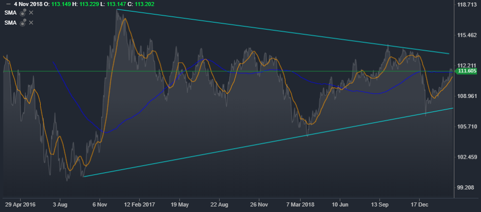USD/JPY Daily Mountain Chart | Source: ActivTrader