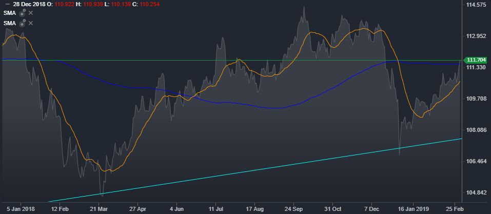 USD/JPY Daily Mountain Chart | Source: ActivTrader Platform
