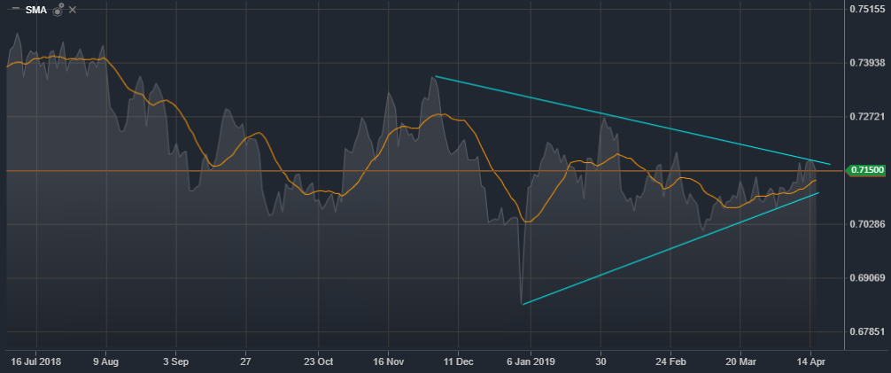 AUD/USD Daily Mountain Chart Source-Activtrader Platform