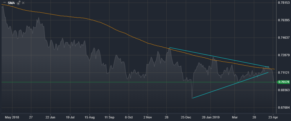 AUD/USD Daily Mountain Chart | Source: ActivTrader Platform