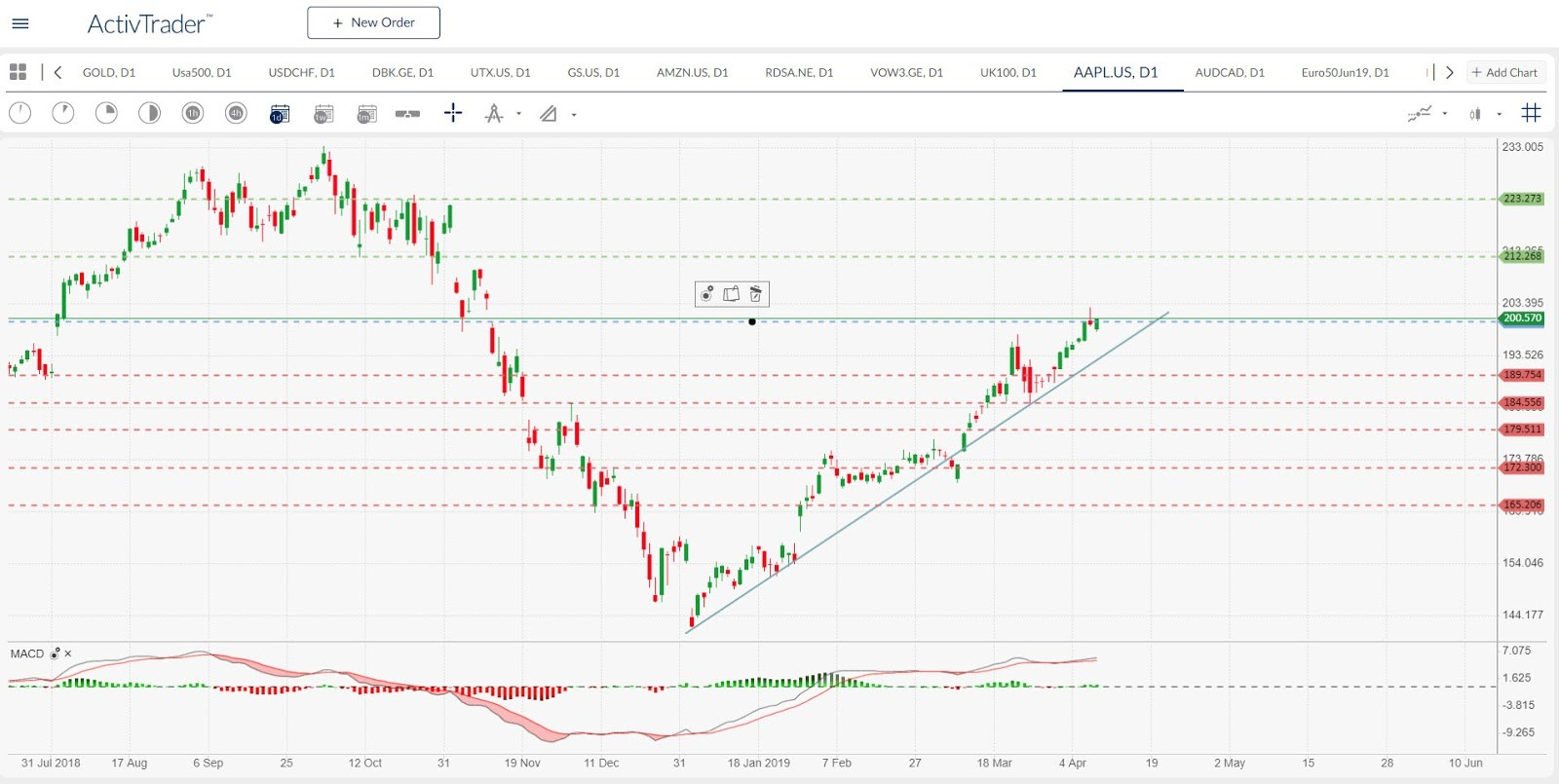 Aapl.US - daily chart. Source: ActivTrader