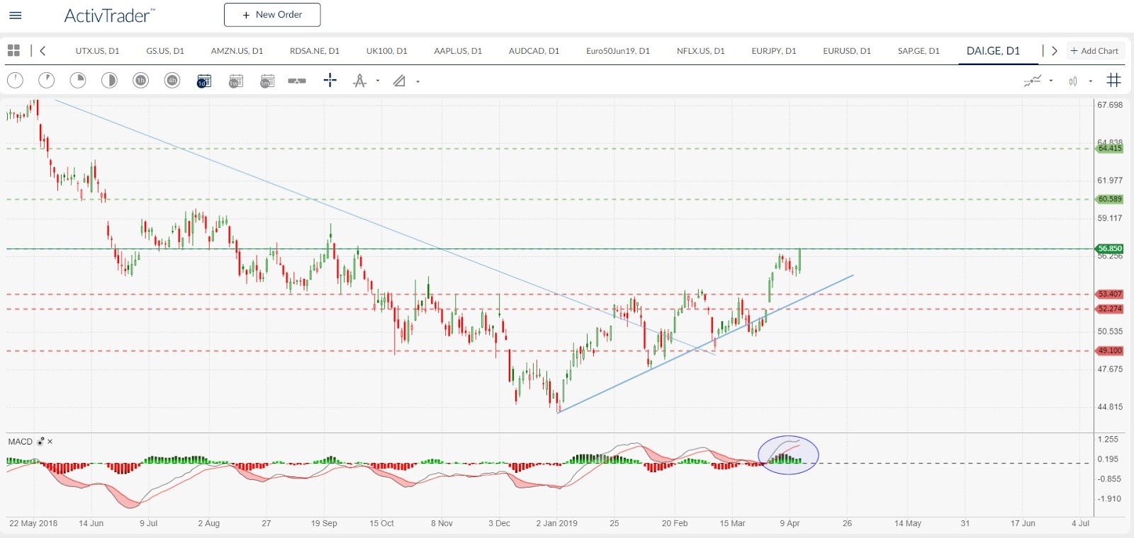 DAI.DE Daily Chart | Source: ActivTrader