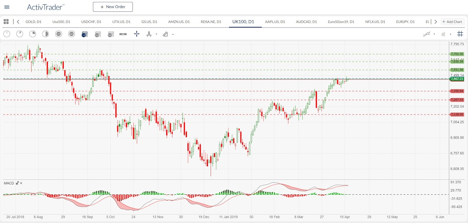 UK100 - daily chart. Source: ActivTrader