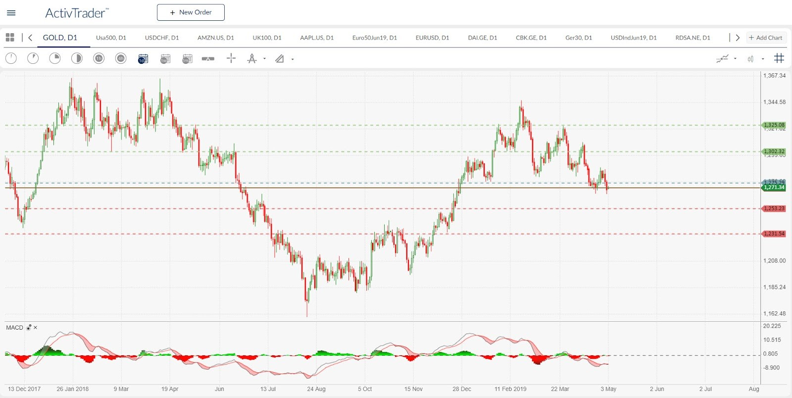 Gold - daily chart. Source: ActivTrader