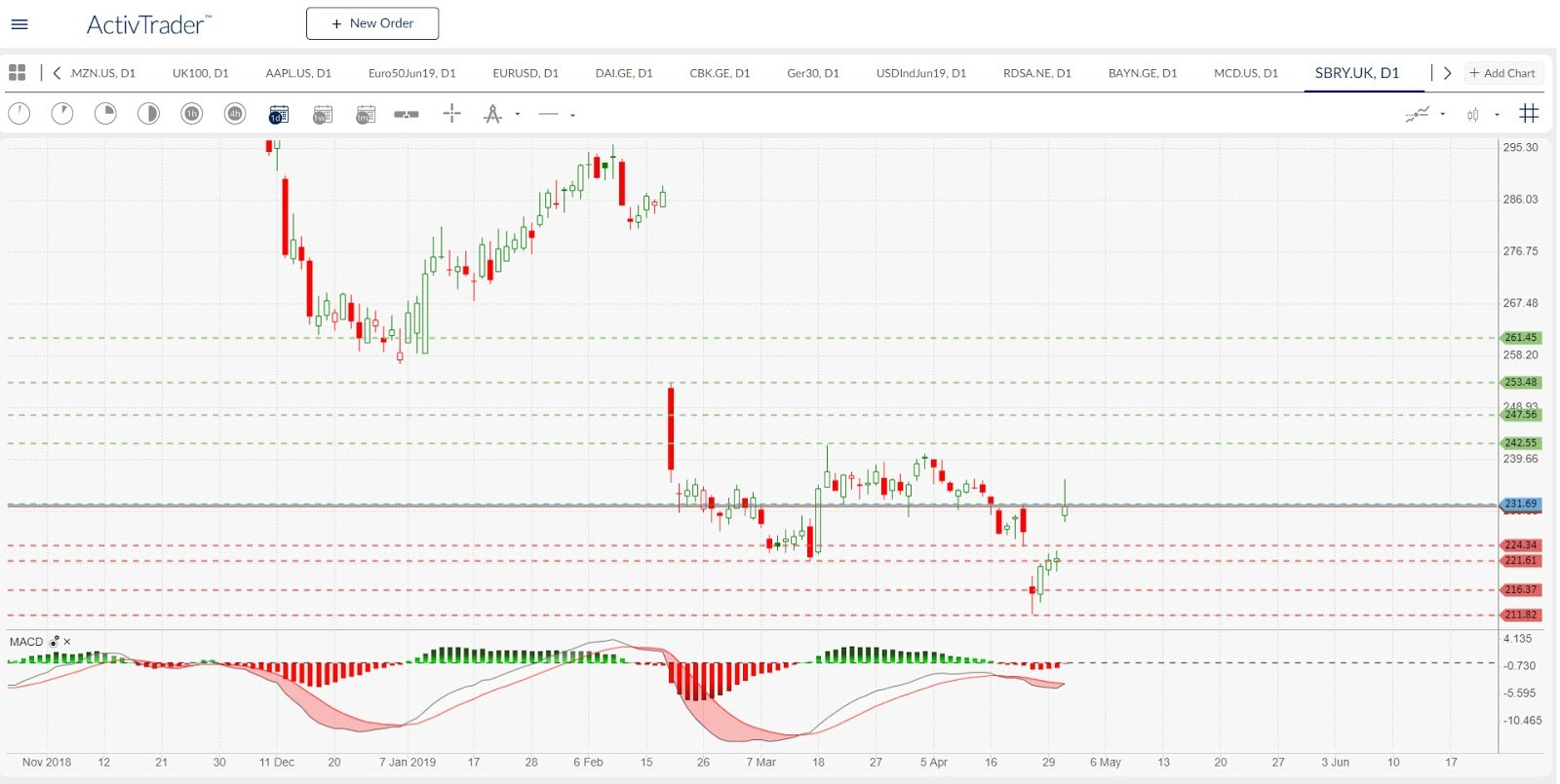 SBRY.UK - daily chart. Source: ActivTrader