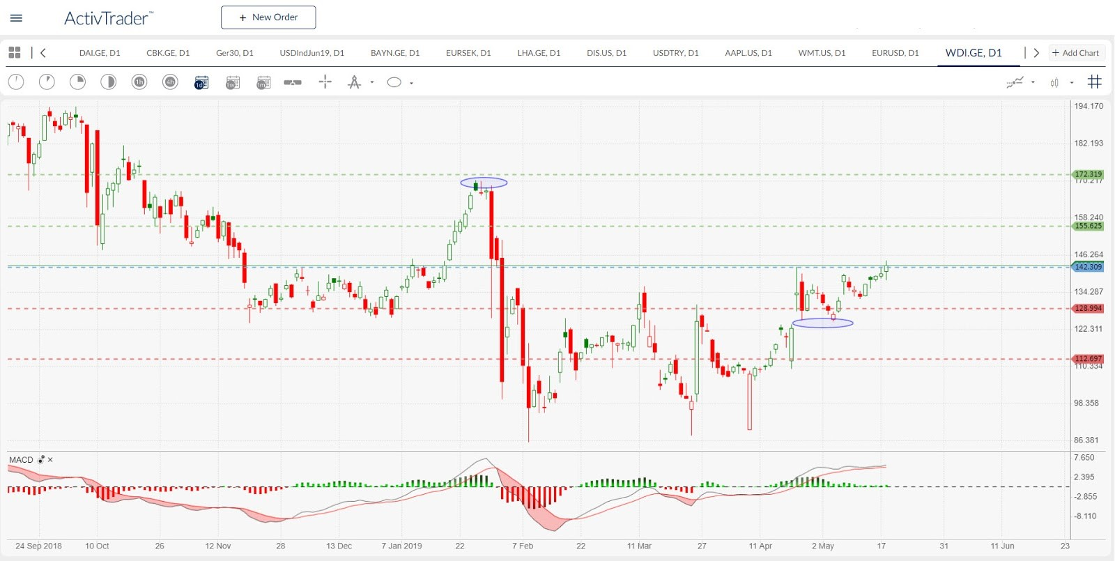 WDI.GE - daily chart. Source: ActivTrader
