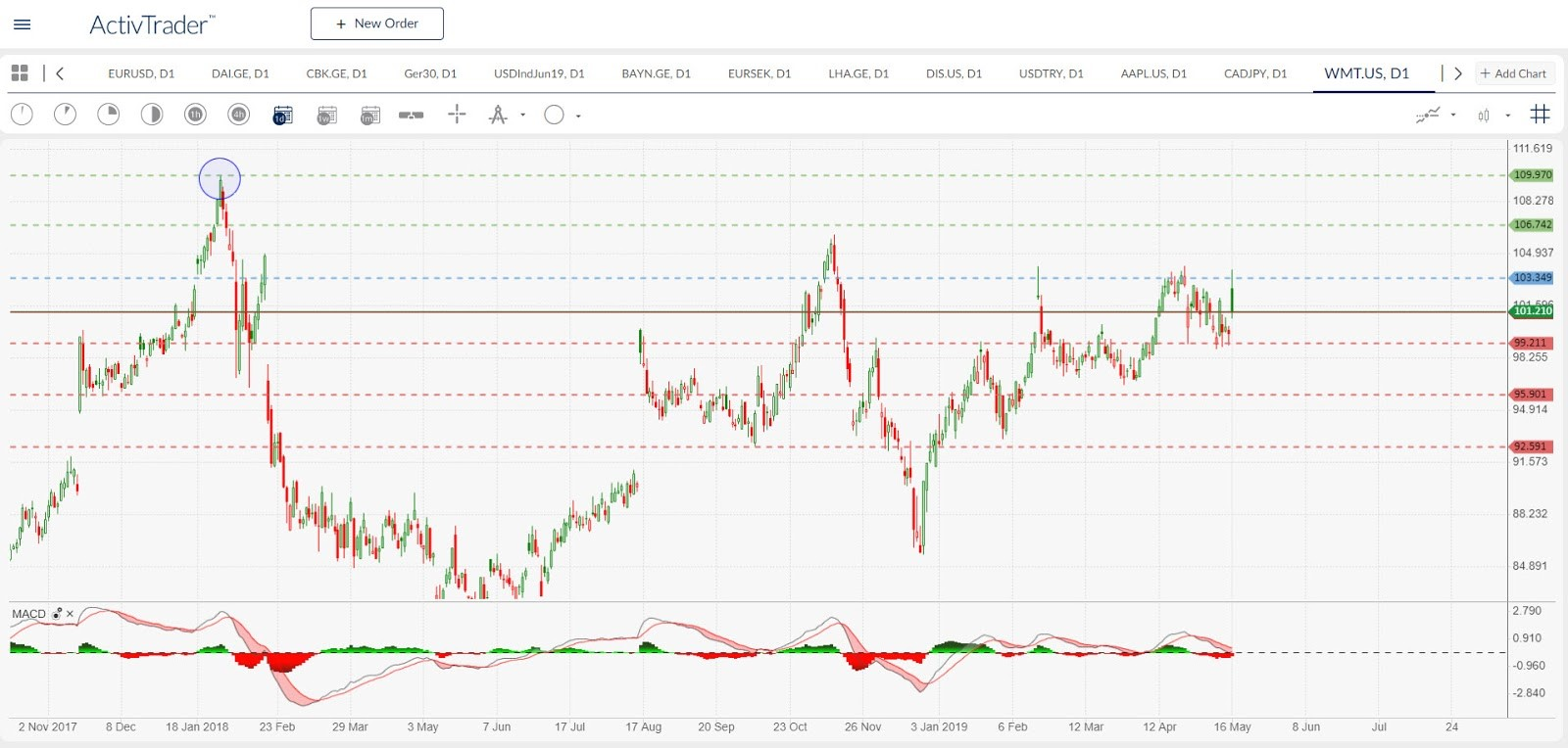 WMT.US - daily chart. Source: ActivTrader
