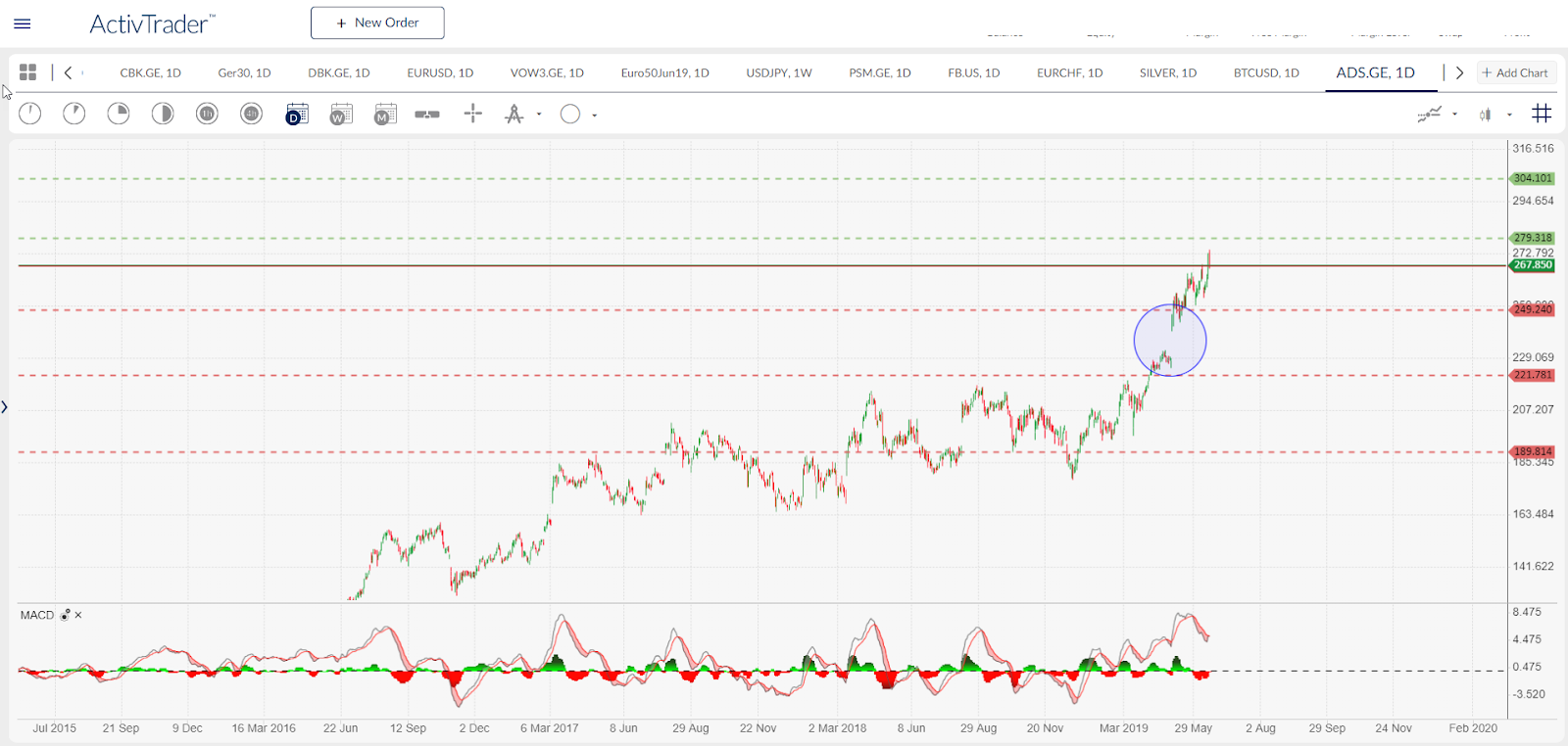 ADS.GE - daily chart. Source: ActivTrader