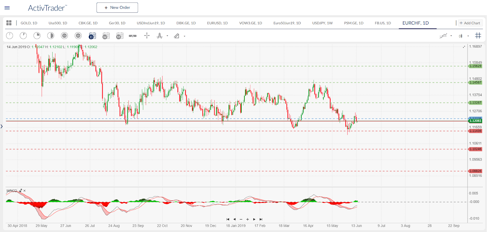 EURCHF Daily Chart Source ActivTrader