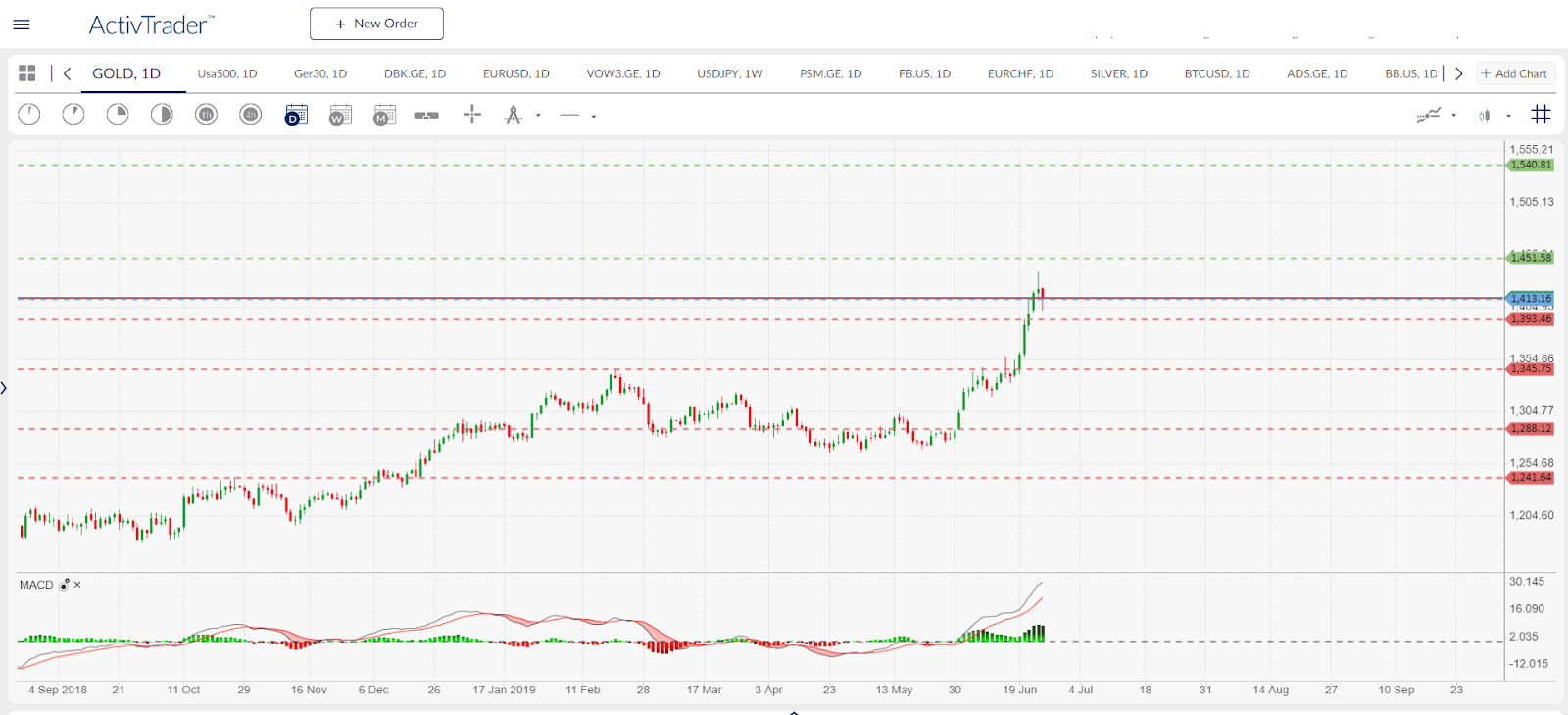 GOLD Daily Chart ActivTrader