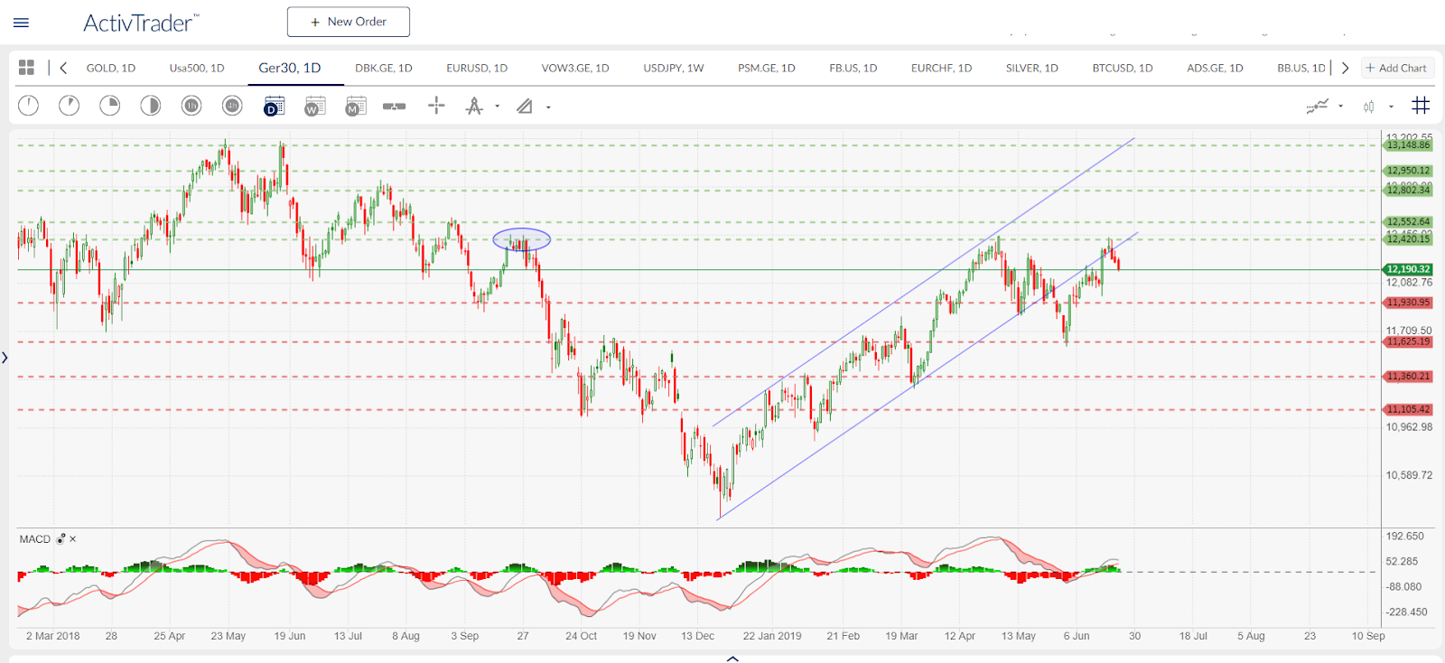 Ger30 - daily chart. Source: ActivTrader