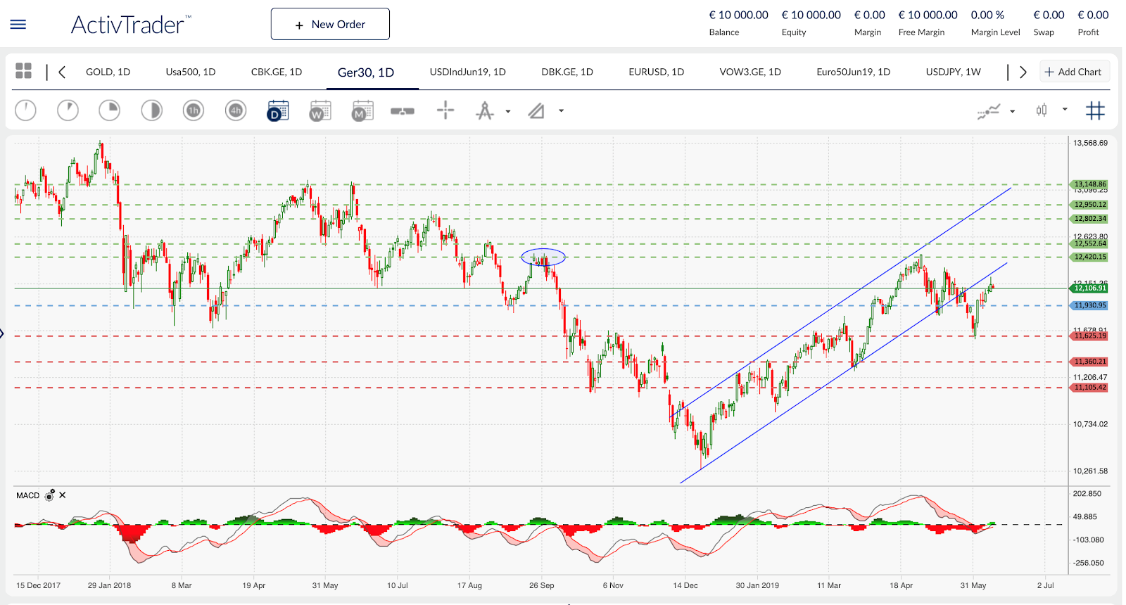 Ger 30 Daily Chart ActivTrader
