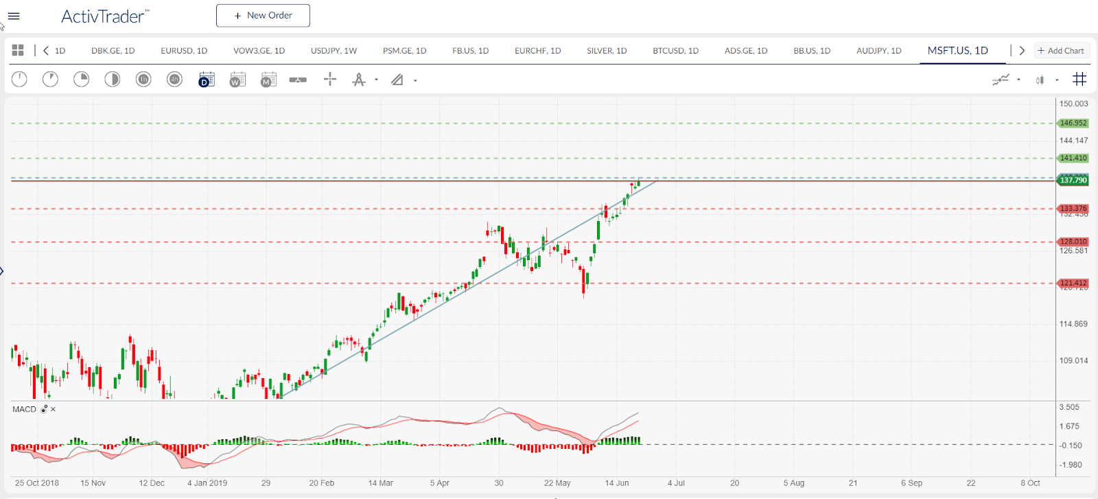 MSFT.US - daily chart. Source: ActivTrader