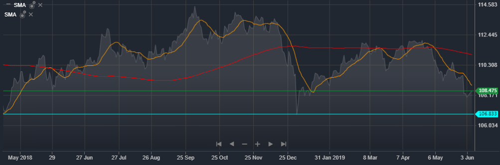 USD/JPY Daily Mountain Chart Source ActivTrader Platform